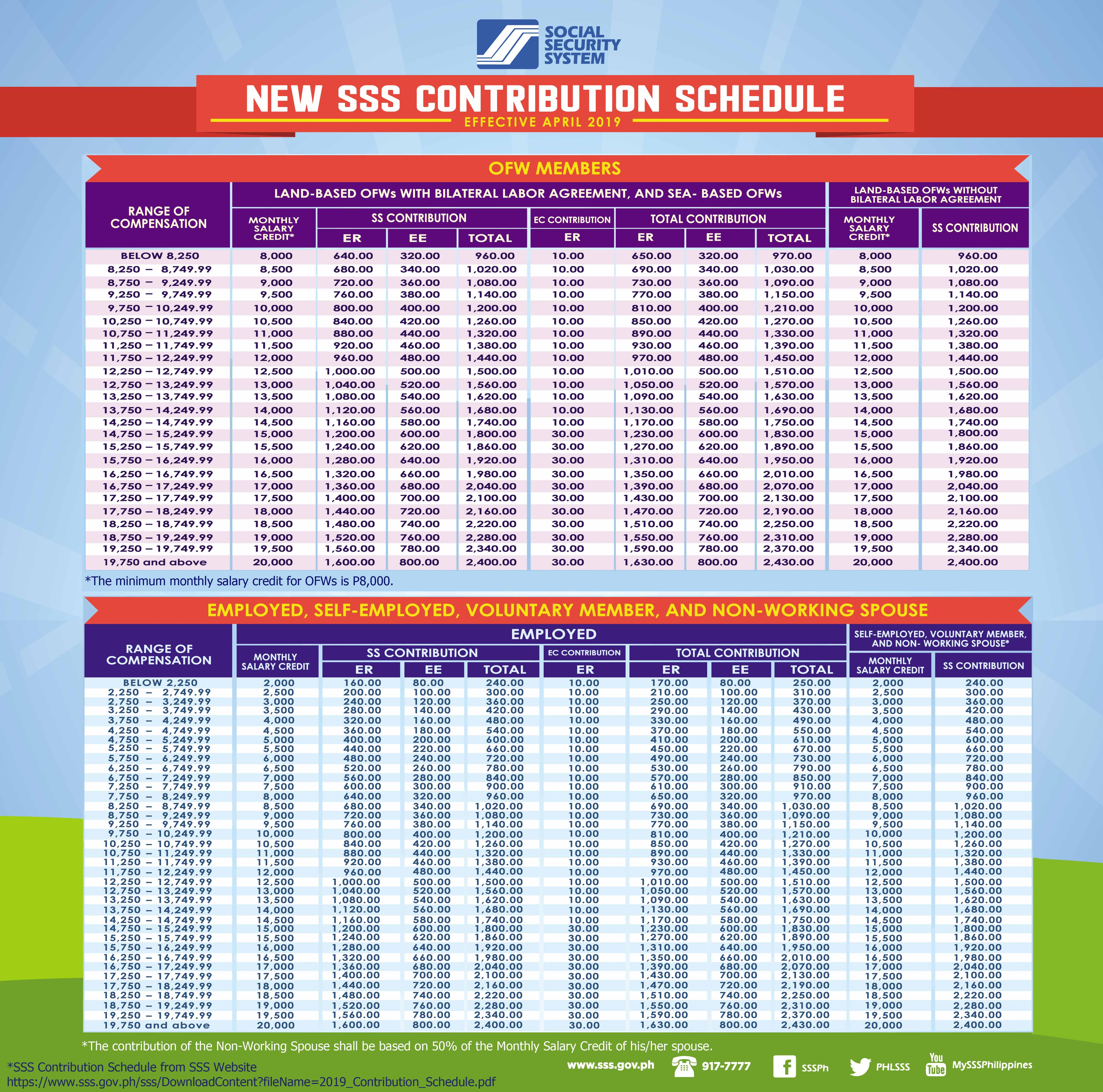 NEW SSS CONTRIBUTION SCHEDULE